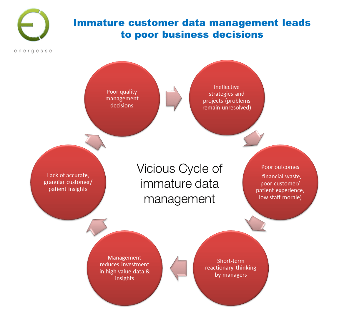 Immature customer data management leads to poor business