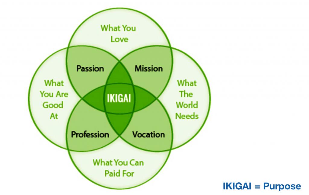 ikigai-001